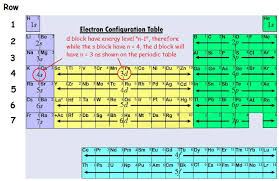 5th Element Periodic Table Electron Configuration Of Transition Metals Chemistry Libretexts