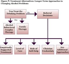 Counseling Treatment Plans For Children Problems In Intimate Relationships Identification And
