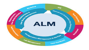 global u0026 united states application lifecycle management alm
