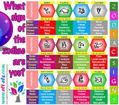 the zodiac signs www elt els com