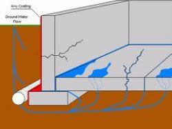 How To Stop Your Basement From Flooding - ground water causes basement flooding