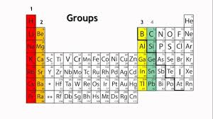 Khan Academy Periodic Table Periods And Groups In The Periodic Table Chemistry For All The