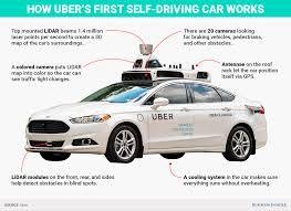 What Is A Bubble Map Lawsuits Indicate A Silicon Valley Self Driving Tech Bubble
