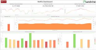 sandvine network analytics with