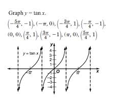 6 7 graphing other trigonometric functions objective graph