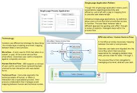 Flow Line Map Definition Mapping Web Ui To Bpm Bp3 Operationalizing Digital Transformation