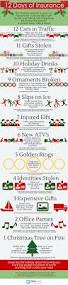 12 days of christmas infographic encharter insurance