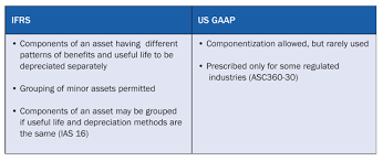 gaap useful life table sapexperts how to comply with the provisions of ifrs while