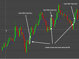 Entry1 by Binary Option Trend Strategy That Works Binary Options Strategy
