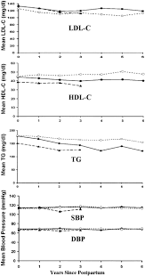 a longitudinal study of lipids and blood pressure in relation to