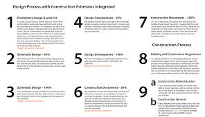 Interior Design Services Contract by Process Craft Design Build