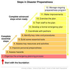 Emergency Preparedness Worksheet Eric Gebbie Health And Emergency Preparedness Shelter