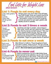 the best foods for weight loss eat this not that