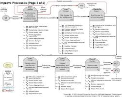 document processes page 2 of 2