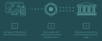 What Is Plaid How Plaid U0027s Api Brings Finance Into The 21st Century
