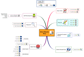Information Mapping Mindmapper Mind Mapping And Planning Software Sample Maps 3 In
