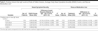 effect of omalizumab on symptoms of seasonal allergic rhinitis