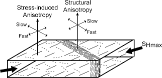 Fast Mapping Mapping Stress And Structurally Controlled Crustal Shear Velocity