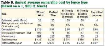 Estimate Fencing Cost by Estimated Costs For Livestock Fencing Livestock Fencing Fencing