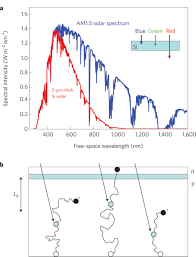 plasmonics for improved photovoltaic devices nature materials