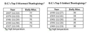 washington d c s thanksgiving weather history the washington post