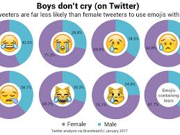 Les Memes - emojis les femmes et les hommes n utilisent pas les m礫mes sur