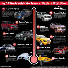 top 10 windshields safelite repairs or replaces most oftensafelite