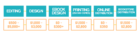 How Much Does It Cost To Have Built In Bookshelves by It Costs How Much The Price Of Self Publishing A Book