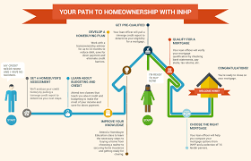 get a home plan what to expect inhp l indianapolis neighborhood housing partnership