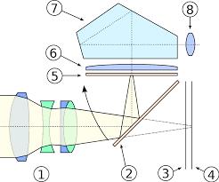 history of the single lens reflex camera wikipedia