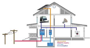 Off Grid Floor Plans Off Grid Solartechno