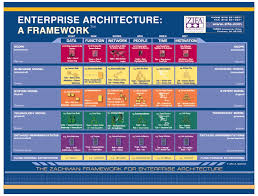 architecture what is enterprise architecture good home design