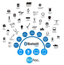 smart technology products make your products smart with bluetooth smart vensi inc