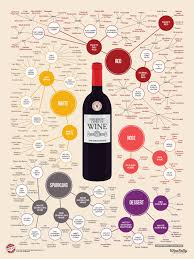 the different types of wine infographic wine folly