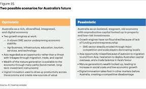 global markets futures slide spooked banking on our future framing a vision for the australian banking