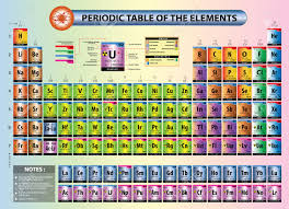 Br Element Periodic Table Periodic Table Of Elements With Element Name Element Symbols
