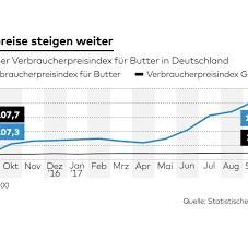 G Stige K Hen Mit Aufbau Statistiken Zahlen Und Graphen Aktuelles Von Statista Bilder