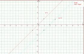 graphing simultaneous equations math tutorvista com