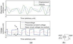 micromachines free full text recent progress in piezoelectric