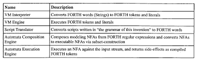 regexp quote character class patent us20050097514 polymorphic regular expressions google