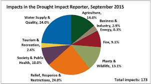 California Wildfire Locations 2015 by September 2015 Drought And Impact Summary