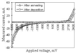presents a typical i v characteristic of the glass al al 2 o 3 ge