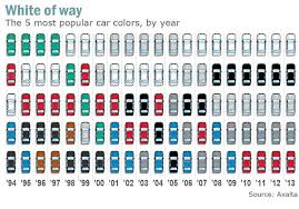 why white is no 1 car color blame apple not o j marketwatch
