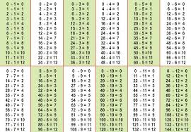 basic math operations addition subtraction multiplication and