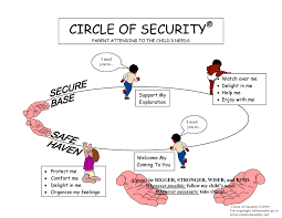 Map Formula The Internationally Acclaimed Circle Of Security Parenting