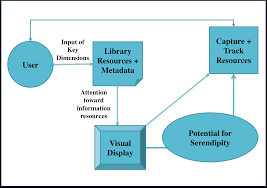 stak u2013 serendipitous tool for augmenting knowledge a conceptual