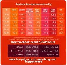 equivalence poids et mesure en cuisine les cuillers mesures équivalences ml et grammes les pots de cel