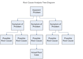 business analysis guidebook root cause analysis wikibooks open