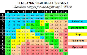 Blind Chart Small Blind Play 11 14bb Deep Raise Openshove Fold Or Limp