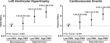 relative contributions of arterial stiffness and hypertension to